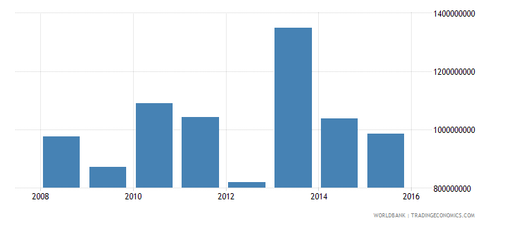 south sudan adjusted savings consumption of fixed capital current us$ wb data