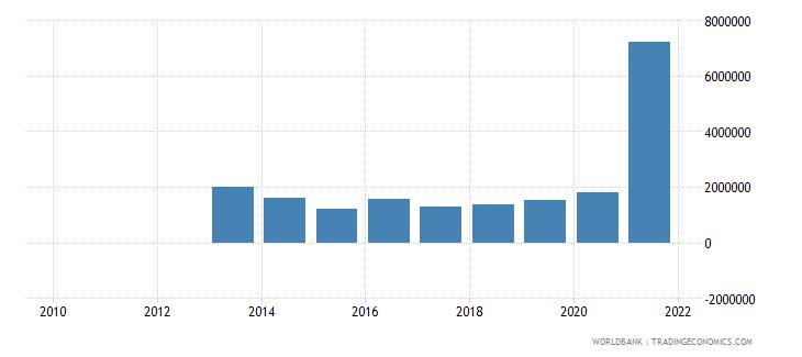 south sudan adjusted savings mineral depletion current us$ wb data