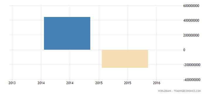 south sudan adjusted savings net national savings current us$ wb data
