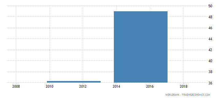 south sudan adolescents out of school male percent of male lower secondary school age wb data