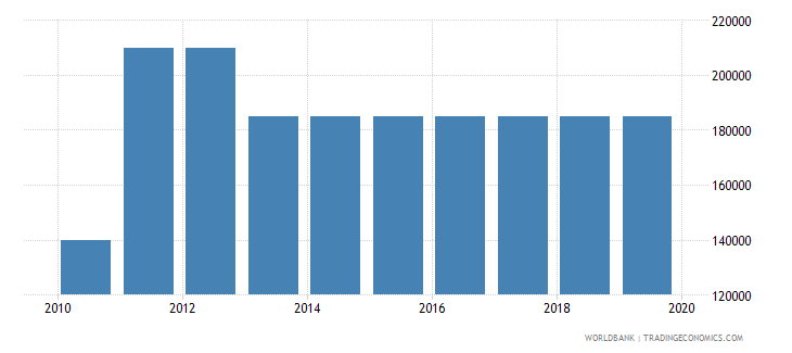 south sudan armed forces personnel total wb data