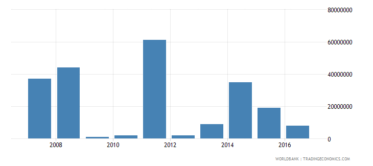 south sudan arms imports sipri trend indicator values wb data