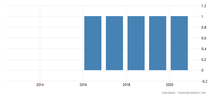 south sudan balance of payments manual in use wb data