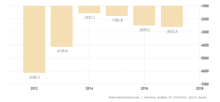 South Sudan Balance of Trade