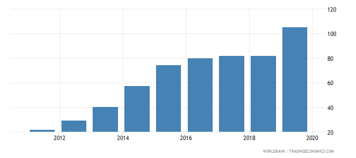 south sudan bank accounts per 1000 adults wb data