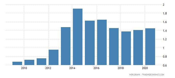 south sudan bank branches per 100000 adults wb data