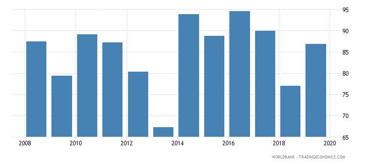 south sudan bank noninterest income to total income percent wb data