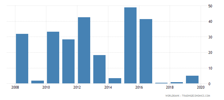 south sudan bank return on equity percent after tax wb data