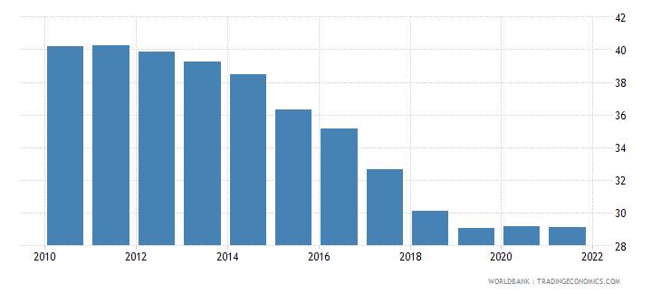 south sudan birth rate crude per 1000 people wb data