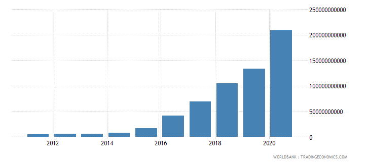 south sudan broad money current lcu wb data