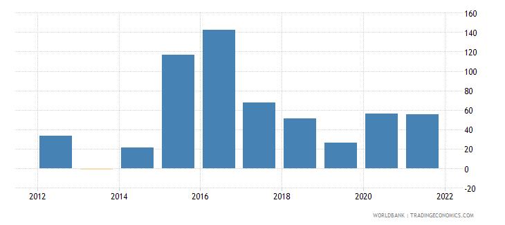 south sudan broad money growth annual percent wb data