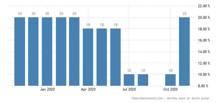 South Sudan Cash Reserve Ratio