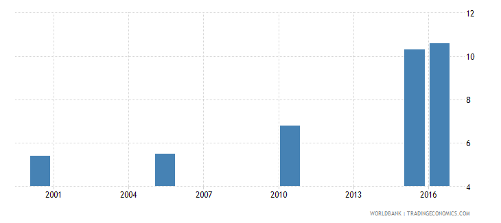 south sudan cause of death by injury ages 15 34 female percent relevant age wb data