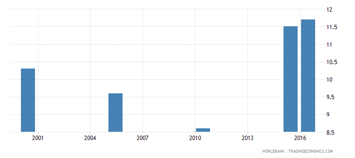 south sudan cause of death by injury ages 35 59 male percent relevant age wb data