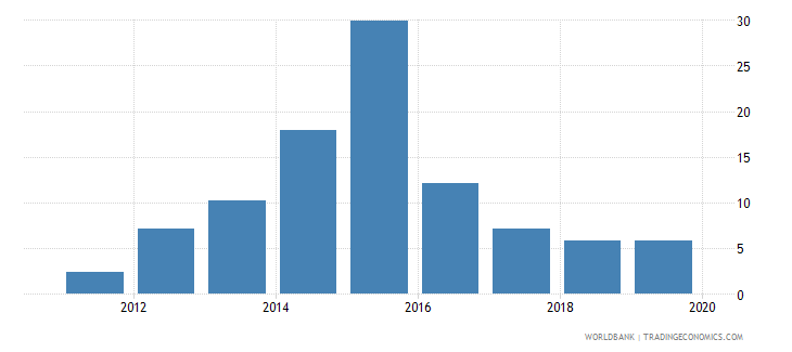 south sudan central bank assets to gdp percent wb data