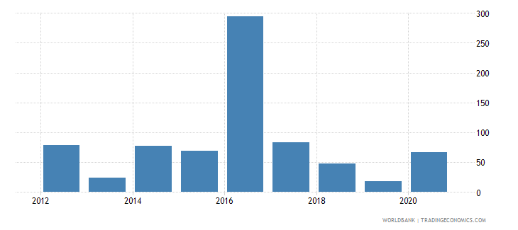 south sudan claims on central government annual growth as percent of broad money wb data