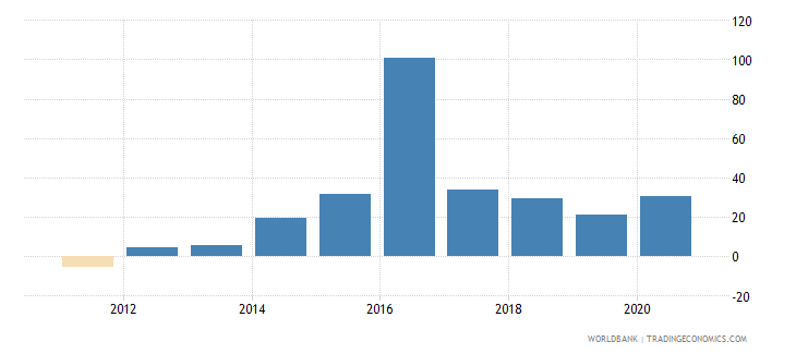 south sudan claims on central government etc percent gdp wb data