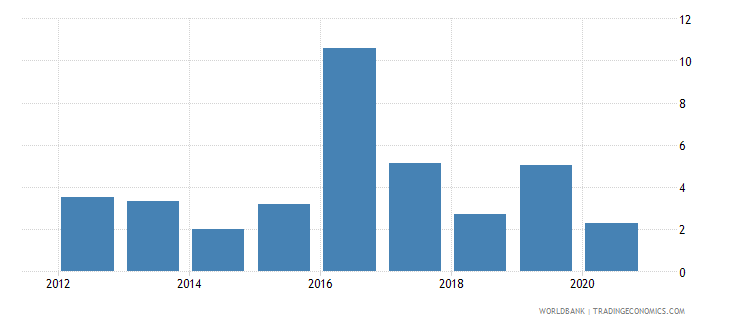 south sudan claims on private sector annual growth as percent of broad money wb data