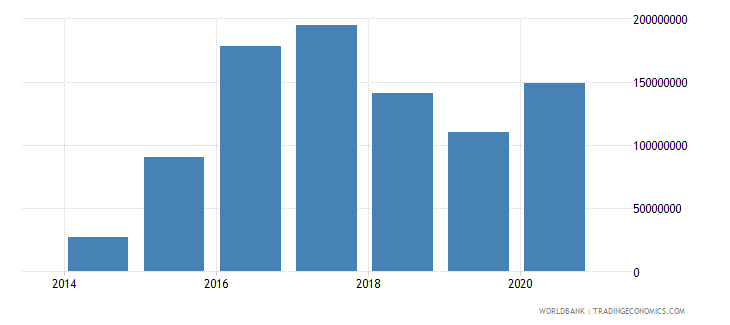 south sudan commercial service exports current us$ wb data