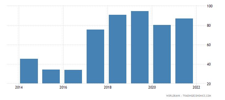 south sudan communications computer etc percent of service exports bop wb data