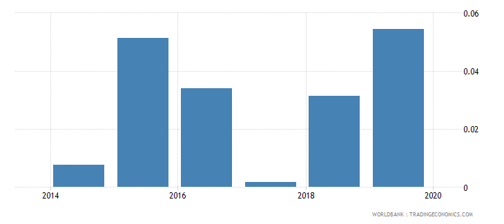 south sudan consolidated foreign claims of bis reporting banks to gdp percent wb data