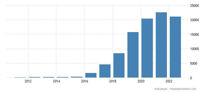 south sudan consumer price index 2010  100 wb data