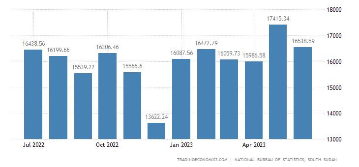 South Sudan Consumer Price Index Cpi