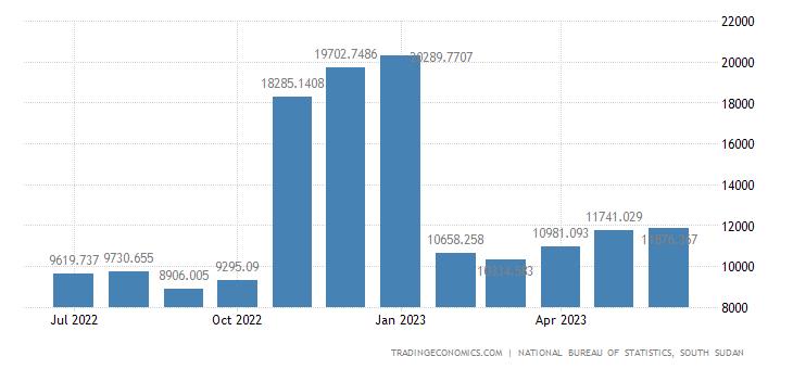 South Sudan Core Consumer Prices