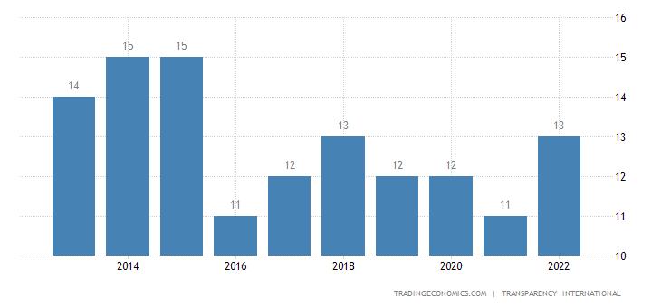 South Sudan Corruption Index