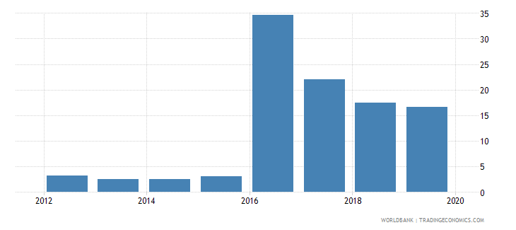 south sudan credit to government and state owned enterprises to gdp percent wb data