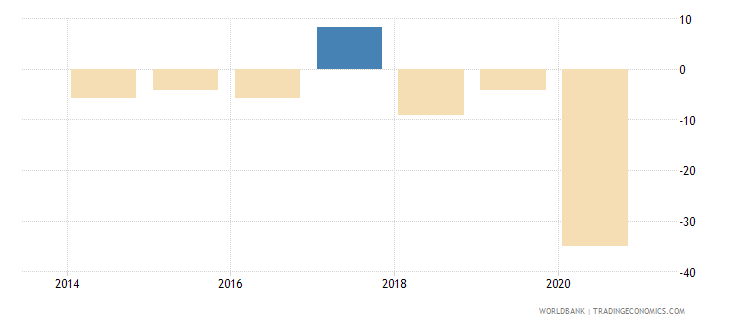 south sudan current account balance percent of gdp wb data