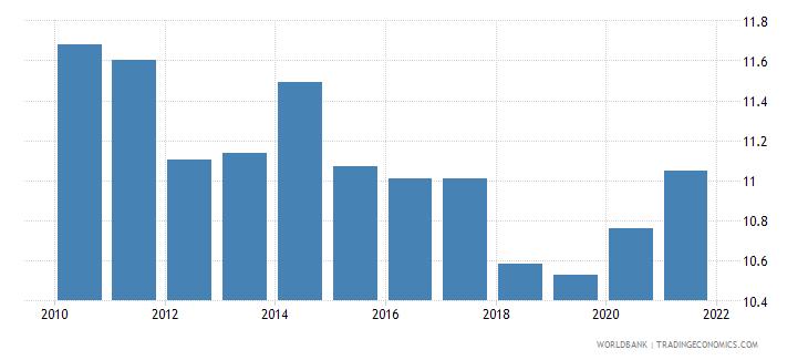 south sudan death rate crude per 1000 people wb data