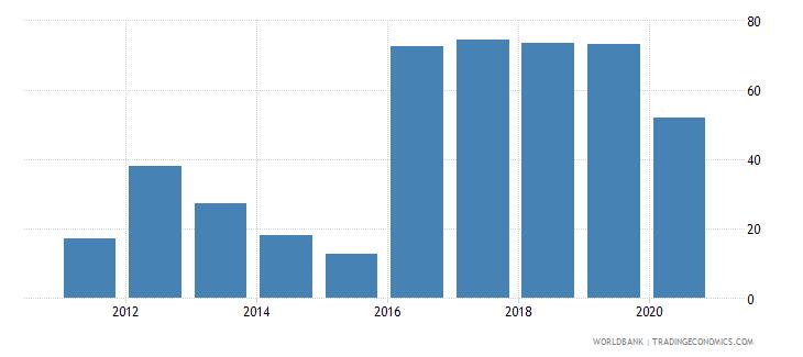 south sudan deposit money bank assets to deposit money bank assets and central bank assets percent wb data