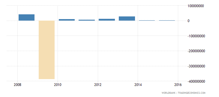 south sudan discrepancy in expenditure estimate of gdp current lcu wb data