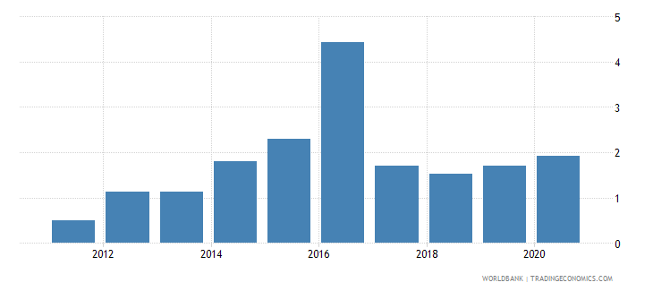 south sudan domestic credit to private sector percent of gdp wb data
