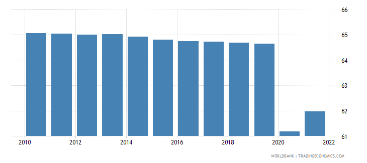 south sudan employment to population ratio 15 total percent wb data
