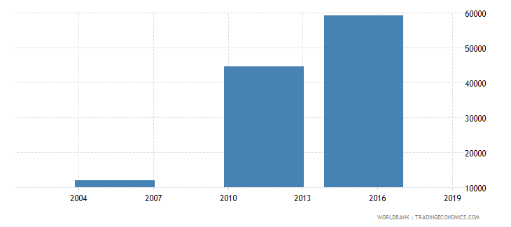 south sudan enrolment in grade 1 of lower secondary general education both sexes number wb data
