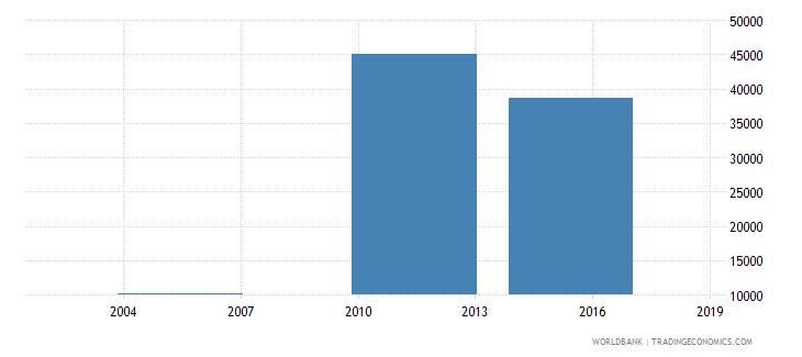 south sudan enrolment in grade 2 of lower secondary general education both sexes number wb data
