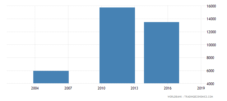 south sudan enrolment in grade 2 of lower secondary general education female number wb data