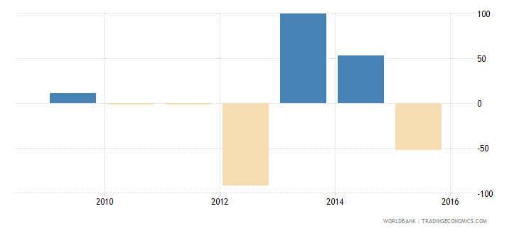 south sudan exports of goods and services annual percent growth wb data
