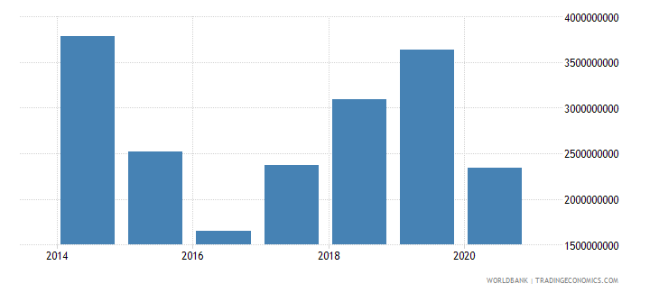 south sudan exports of goods and services bop current us$ wb data