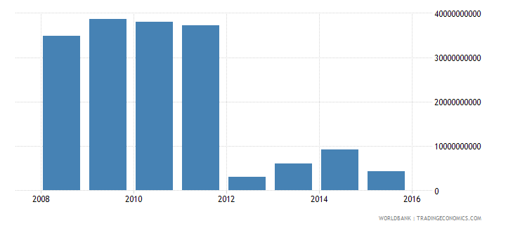 south sudan exports of goods and services constant 2000 us$ wb data