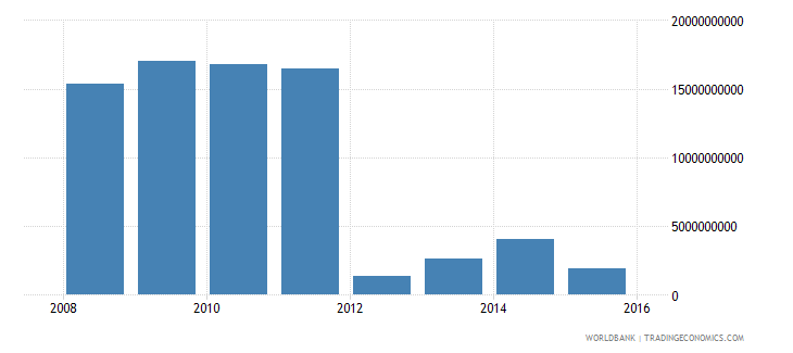 south sudan exports of goods and services constant lcu wb data