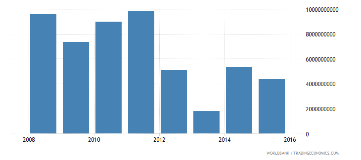 south sudan exports of goods and services current us$ wb data