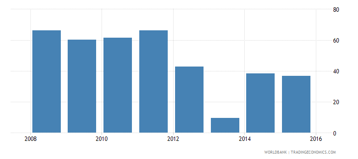 south sudan exports of goods and services percent of gdp wb data