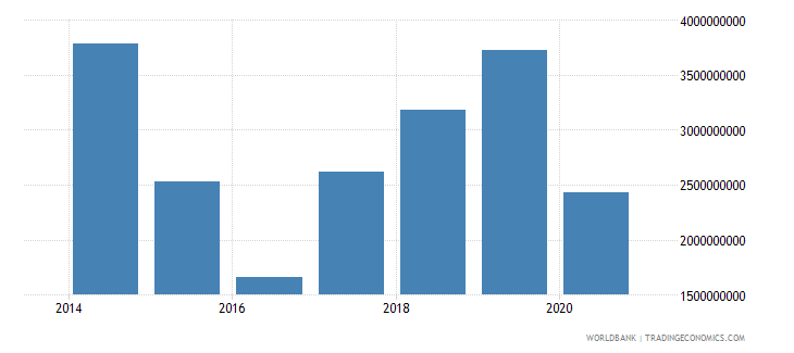 south sudan exports of goods services and income bop current us$ wb data