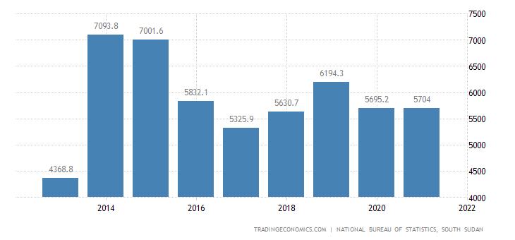 South Sudan Exports