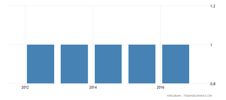 south sudan extent of director liability index 0 to 10 wb data