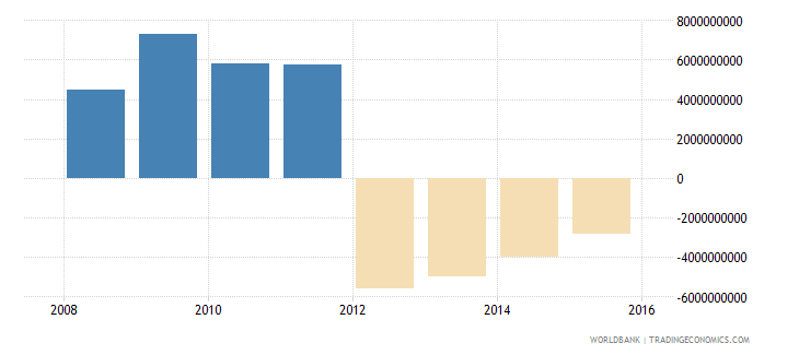 south sudan external balance on goods and services constant lcu wb data