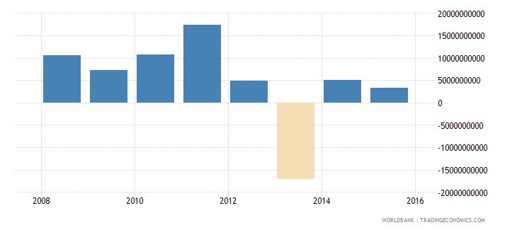 south sudan external balance on goods and services current lcu wb data